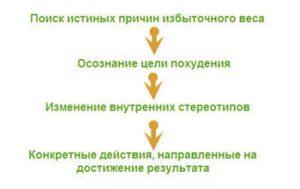 схема похудения